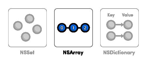 Nsarray